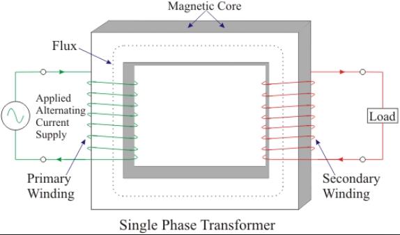 cấu tạo máy phát điện 1 pha